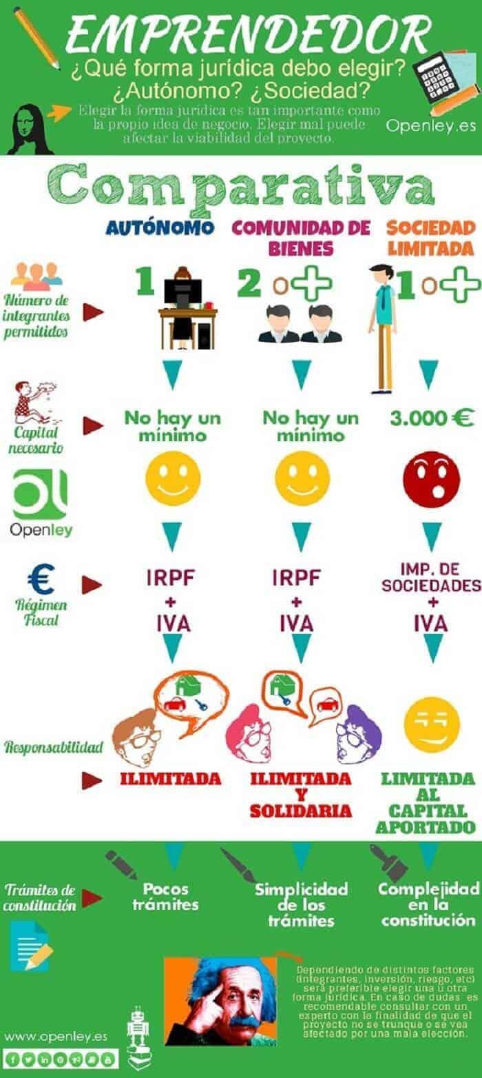 infografia_emprendedor_forma_juridica