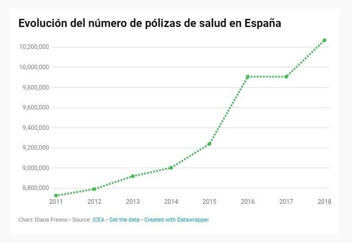 polizas de Salud en Espana