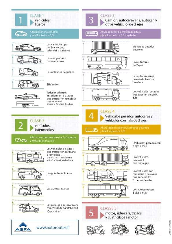 Infografía de clases de vehículo en Francia.